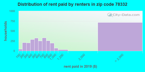 78332 rent paid by renters