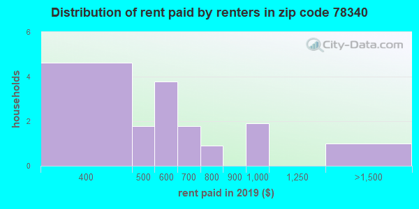 78340 rent paid by renters