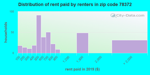 78372 rent paid by renters