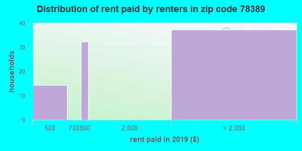 78389 rent paid by renters