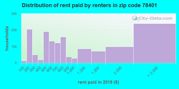 78401 rent paid by renters