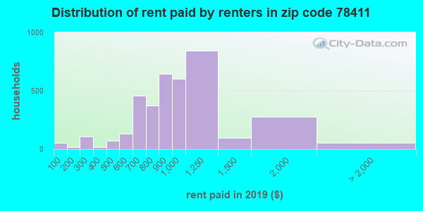 78411 rent paid by renters