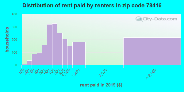 78416 rent paid by renters