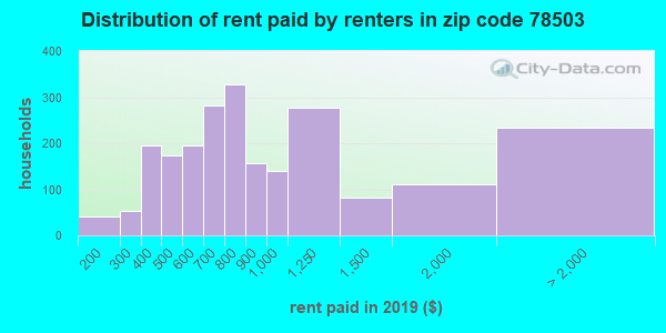 78503 rent paid by renters