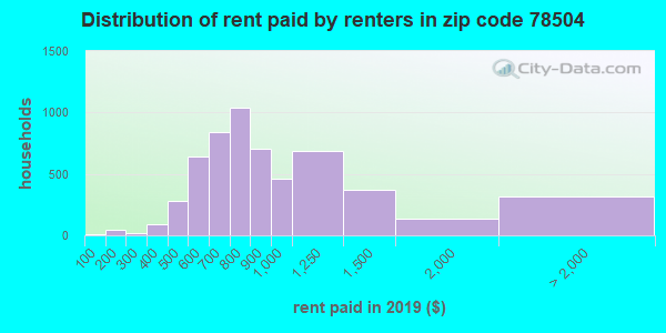 78504 rent paid by renters