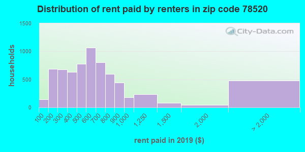 78520 rent paid by renters