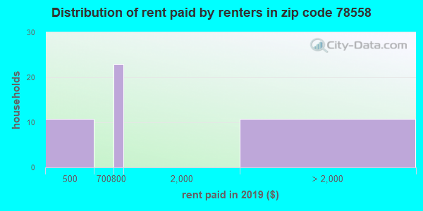 78558 rent paid by renters