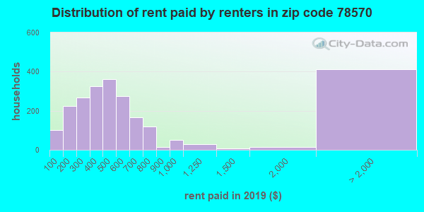 78570 rent paid by renters