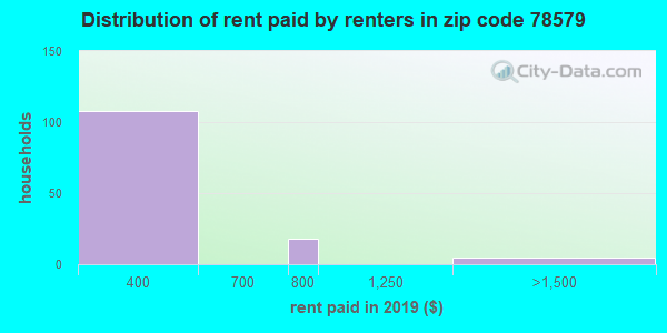 78579 rent paid by renters