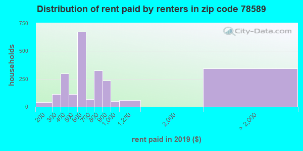 78589 rent paid by renters