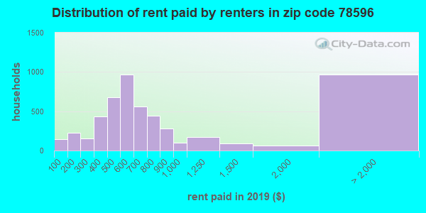 78596 rent paid by renters