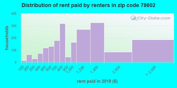 78602 rent paid by renters