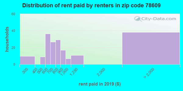 78609 rent paid by renters