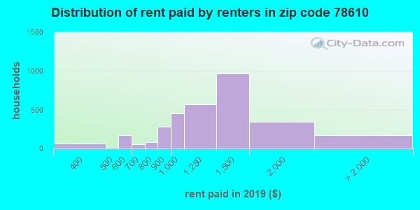 78610 rent paid by renters