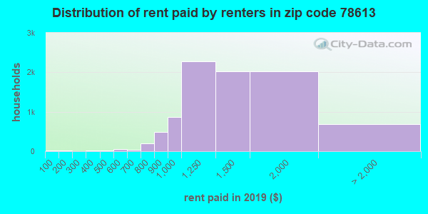 78613 rent paid by renters