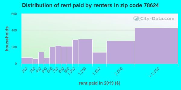 Rent paid by renters in 2015 in zip code 78624