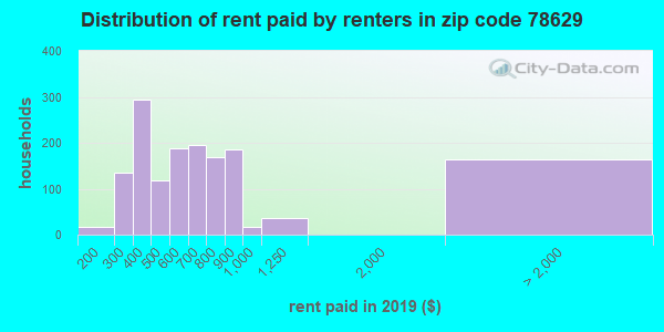 78629 rent paid by renters