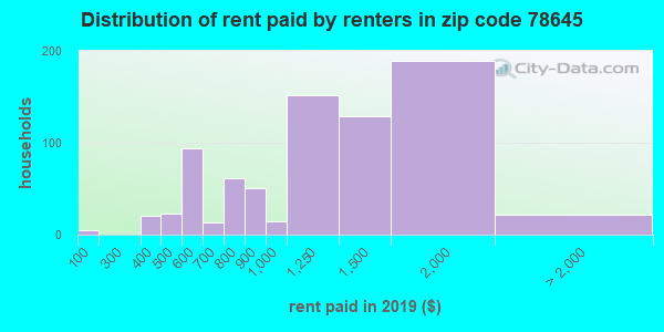 78645 rent paid by renters