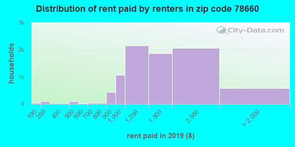 78660 rent paid by renters