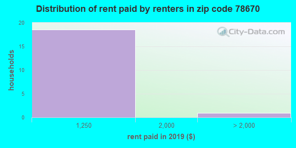 78670 rent paid by renters