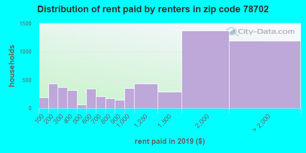78702 rent paid by renters