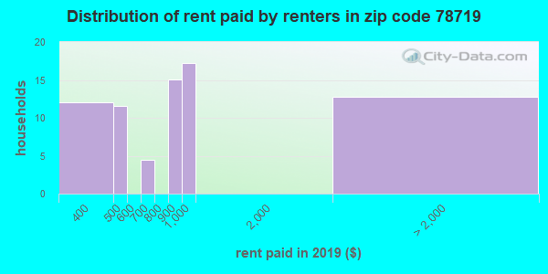78719 rent paid by renters