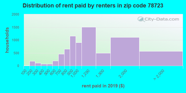 78723 rent paid by renters