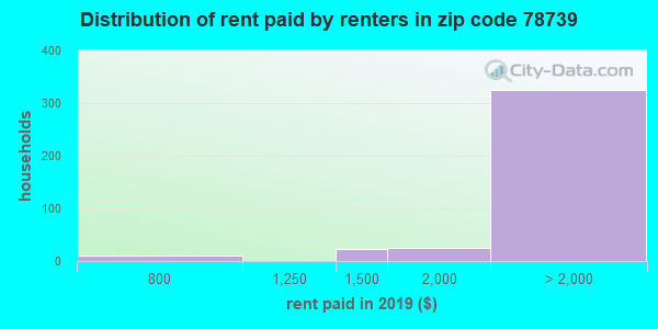 78739 rent paid by renters