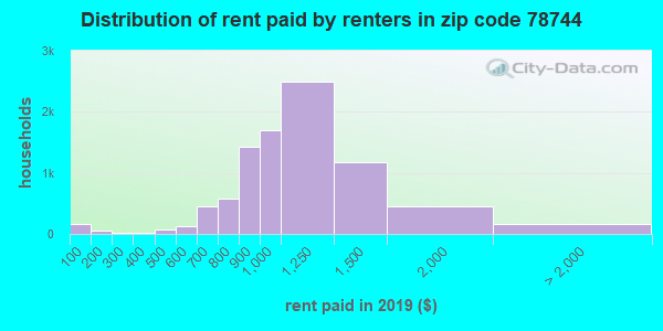 78744 rent paid by renters