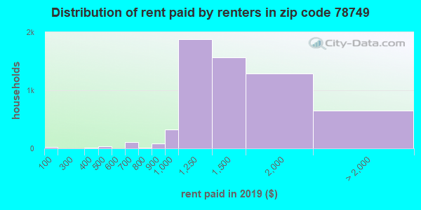 78749 rent paid by renters