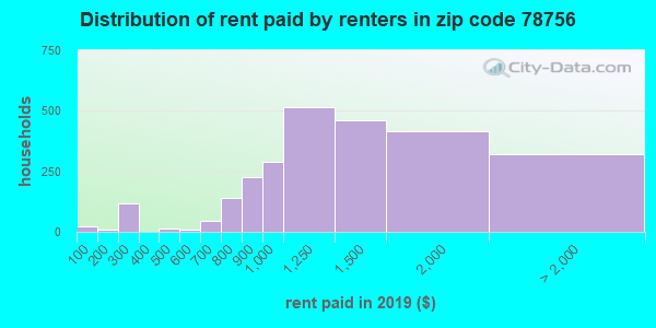 Rent paid by renters in 2015 in zip code 78756