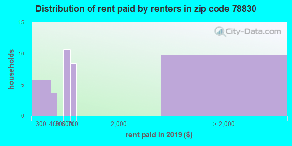 78830 rent paid by renters