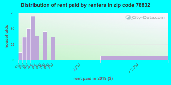 78832 rent paid by renters