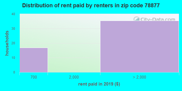 78877 rent paid by renters