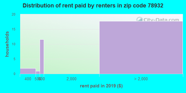 78932 rent paid by renters