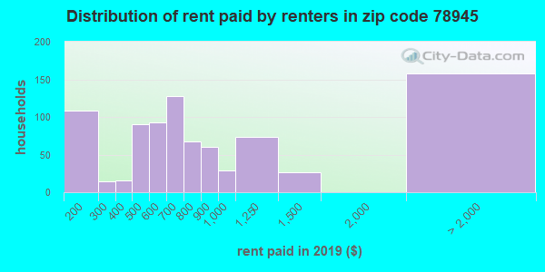 78945 rent paid by renters