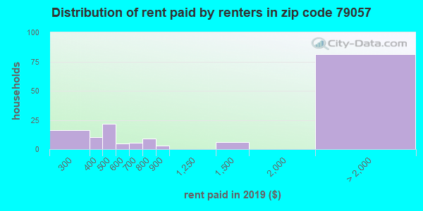 79057 rent paid by renters