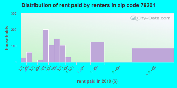 79201 rent paid by renters