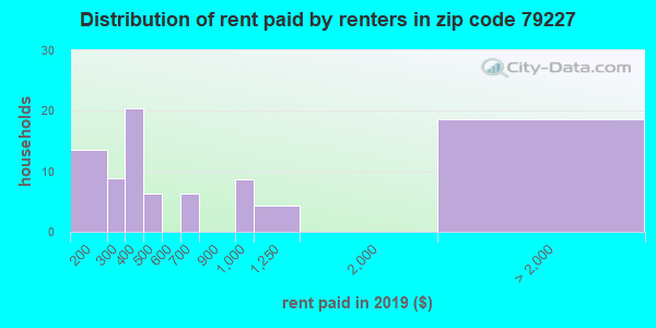 79227 rent paid by renters