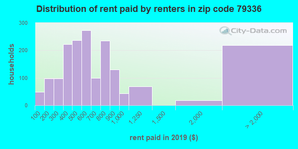 79336 rent paid by renters