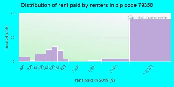 79358 rent paid by renters
