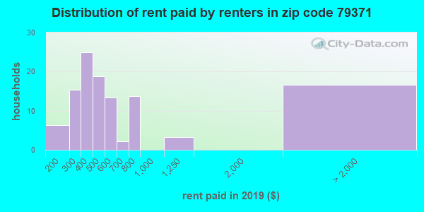 79371 rent paid by renters