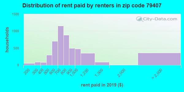79407 rent paid by renters
