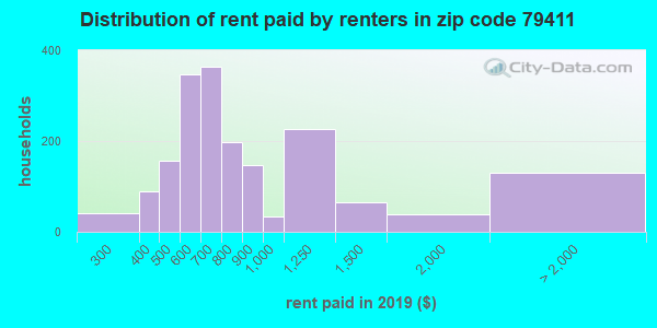 79411 rent paid by renters
