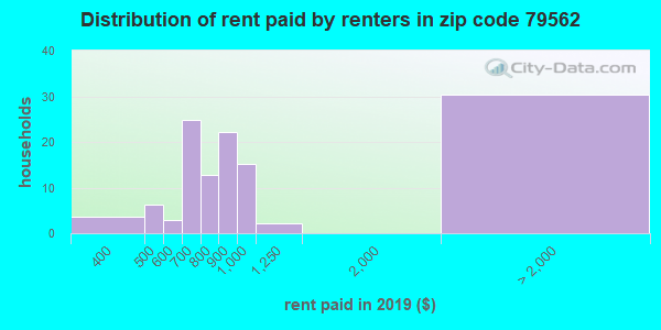 79562 rent paid by renters