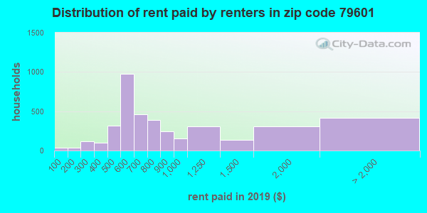 79601 rent paid by renters