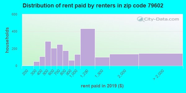 79602 rent paid by renters