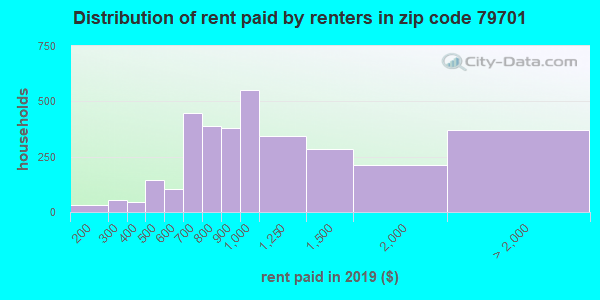 79701 rent paid by renters