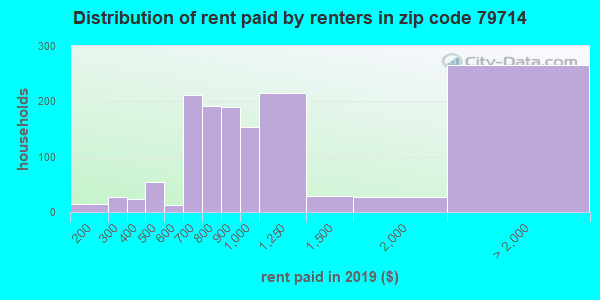 79714 rent paid by renters