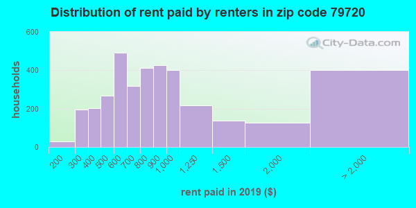 79720 rent paid by renters